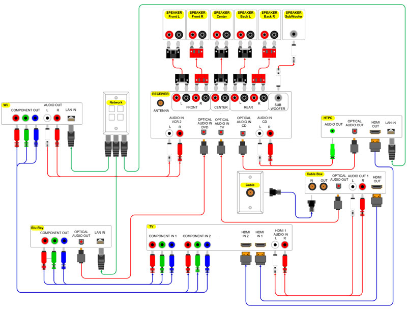 surround sound wiring diagram   wiring diagrams dvd satellite tv    pictures of your home cinema setup ars technica openforum